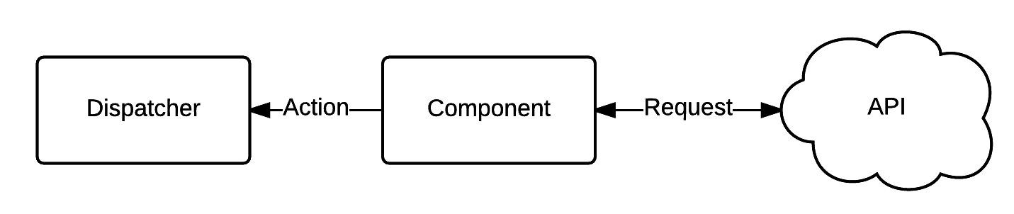 Asynchronous Calls within Components