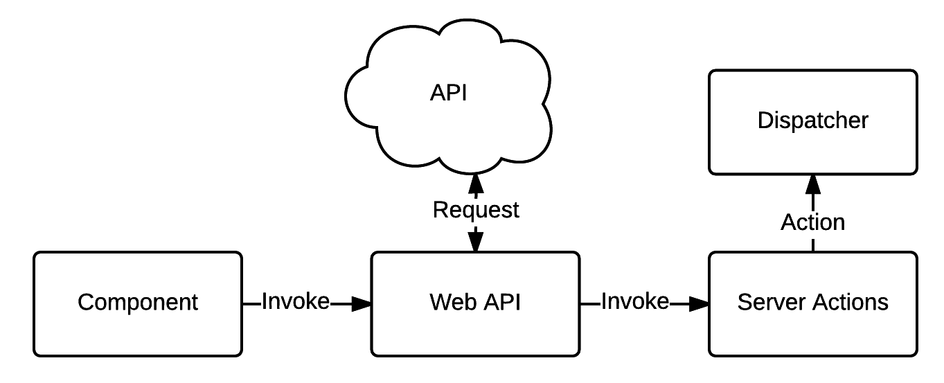 Web API and Action Creator Addition