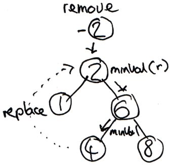 Binary Search Tree Removal